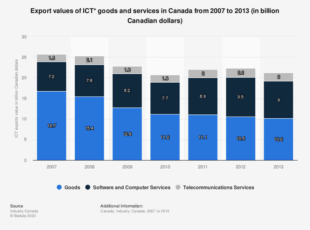 Statistic: Export values of ICT* goods and services in Canada from 2007 to 2013 (in billion Canadian dollars) | Statista