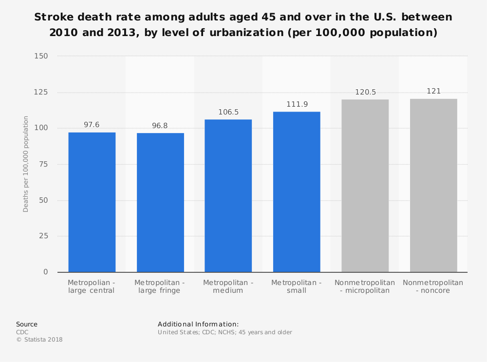 Statistic: Stroke death rate among adults aged 45 and over in the U.S. between 2010 and 2013, by level of urbanization (per 100,000 population) | Statista