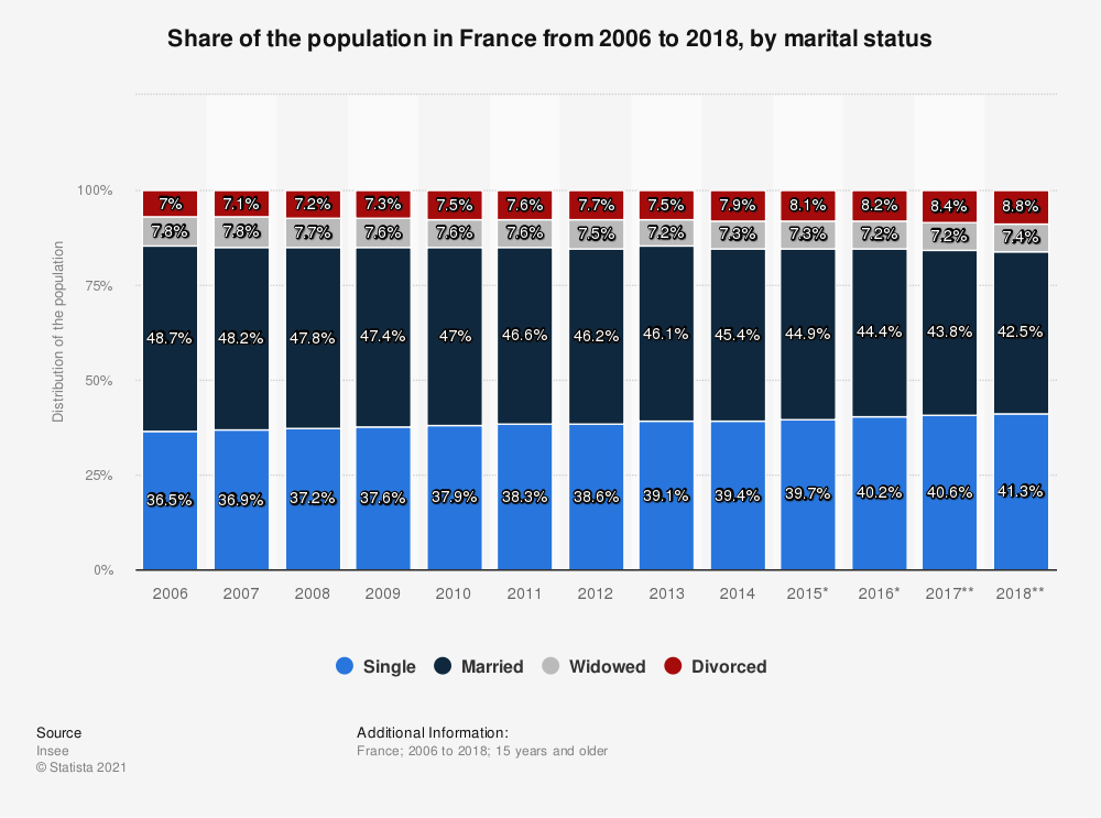Statistic: Share of the population in France from 2006 to 2017, by marital status | Statista
