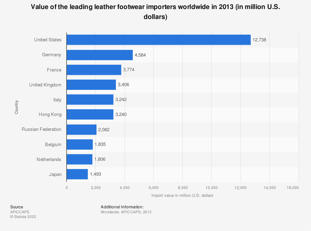 Statistic: Value of the leading leather footwear importers worldwide in 2013 (in million U.S. dollars) | Statista