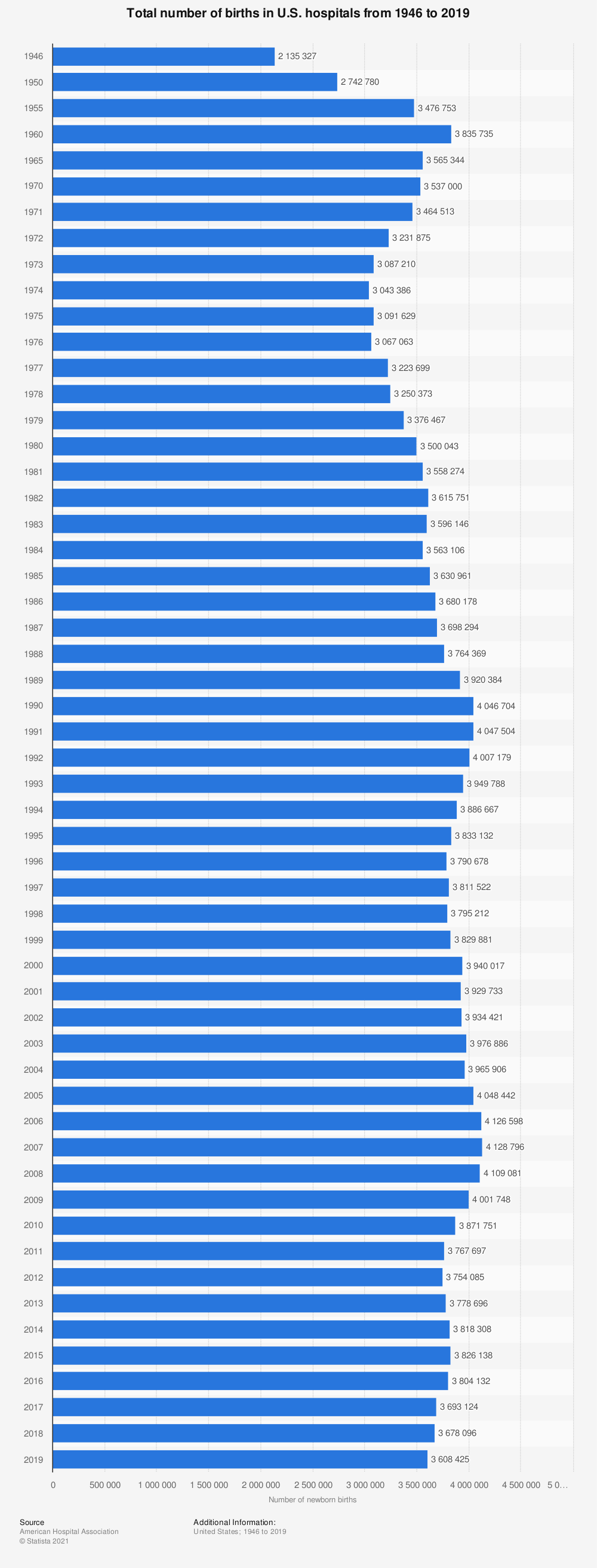 Statistic: Total number of births in U.S. hospitals from 1946 to 2017 | Statista