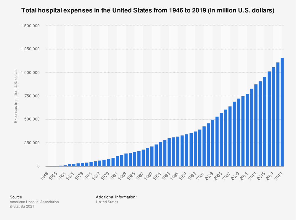 Statistic: Total hospital expenses in the United States from 1946 to 2017 (in million U.S. dollars) | Statista