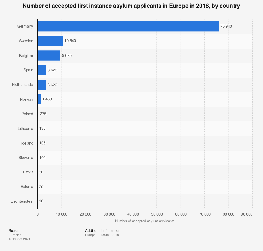 Statistic: Number of accepted first instance asylum applicants in Europe in 2018, by country | Statista