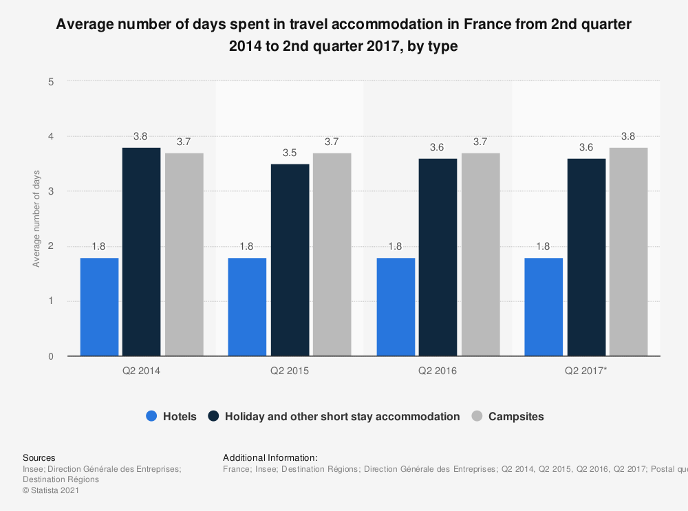 Statistic: Average number of days spent in travel accommodation in France from 2nd quarter 2014 to 2nd quarter 2017, by type | Statista