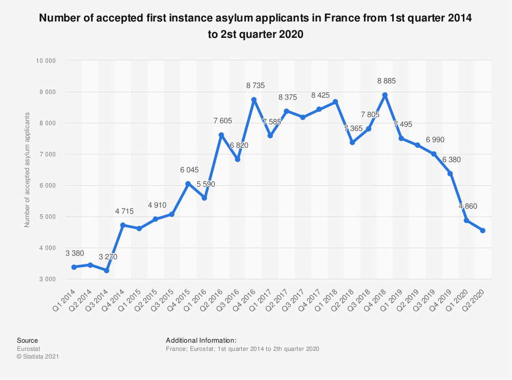 Statistic: Number of accepted first instance asylum applicants in France from 1st quarter 2014 to 1st quarter 2019 | Statista