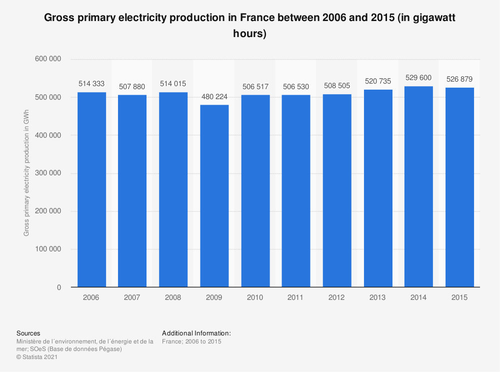 Statistic: Gross primary electricity production in France between 2006 and 2015 (in gigawatt hours) | Statista