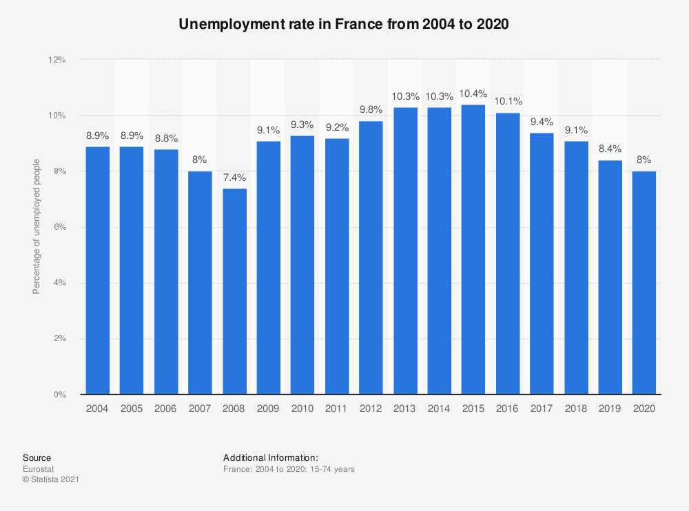 Statistic: Unemployment rate in France from 2004 to 2018 | Statista