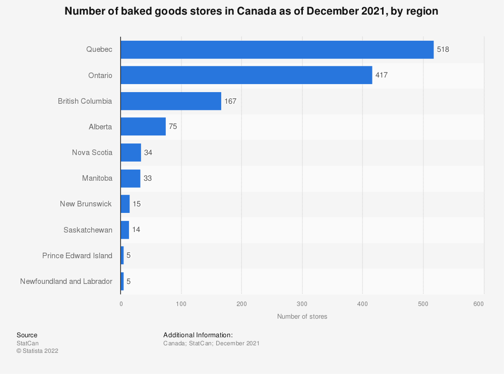 Statistic: Number of baked goods stores in Canada as of December 2019, by region | Statista