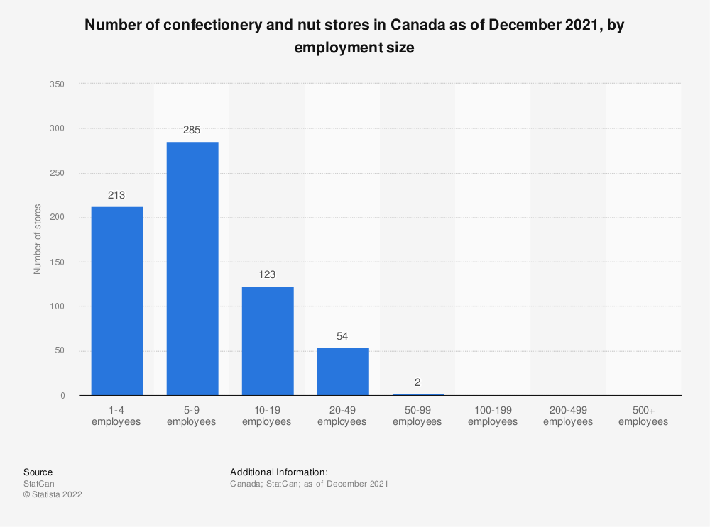 Statistic: Number of confectionery and nut stores in Canada as of December 2014, by employment size | Statista
