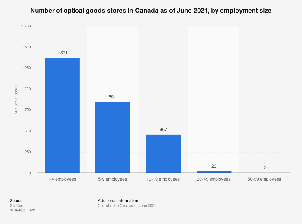 Statistic: Number of optical goods stores in Canada as of December 2018, by employment size | Statista