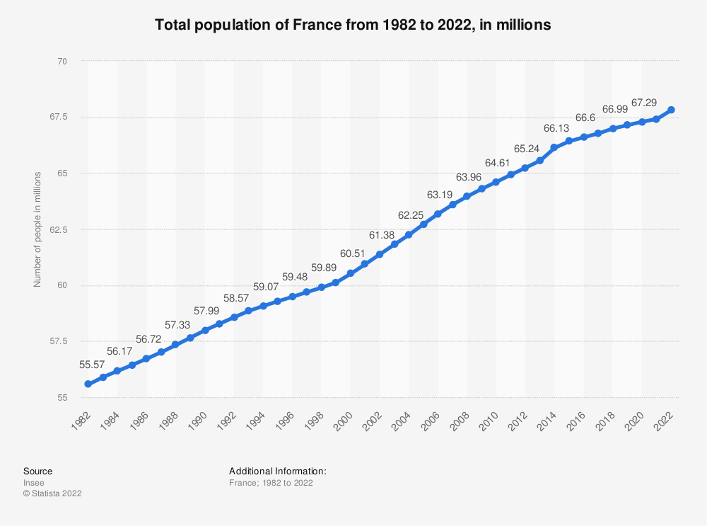 Statistic: Total population of France from 2004 to 2019, in millions | Statista
