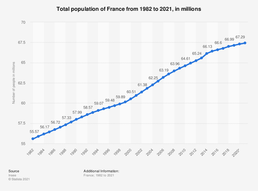 Statistic: Total population of France from 1982 to 2019, in millions | Statista