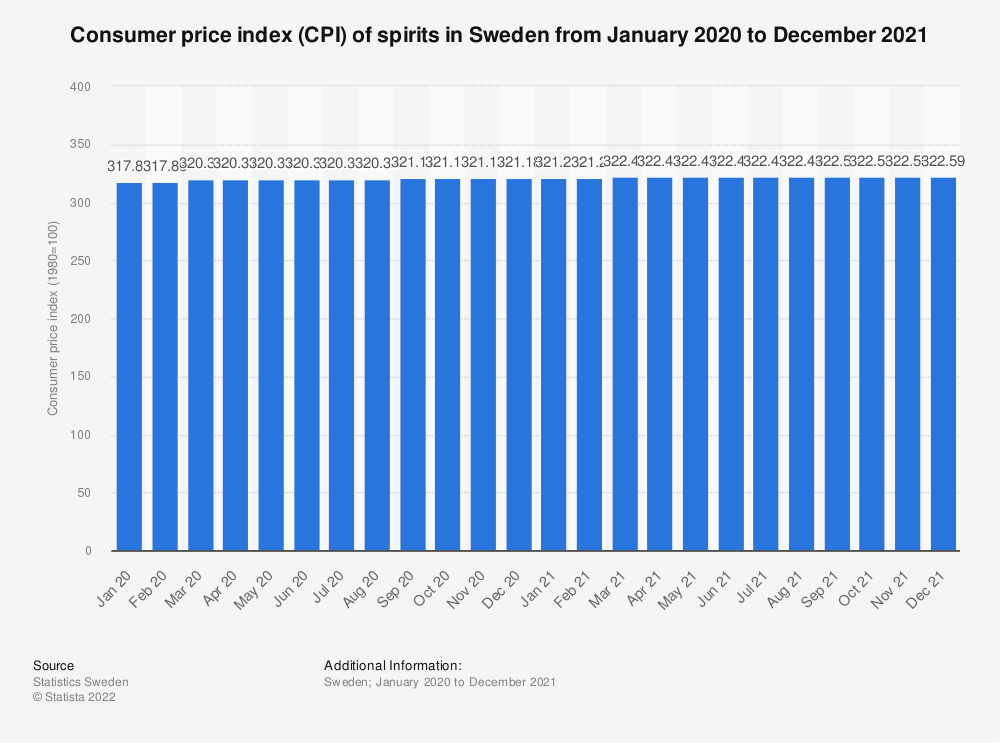 Statistic: Consumer price index (CPI) of spirits in Sweden from December 2019 to December 2020 | Statista