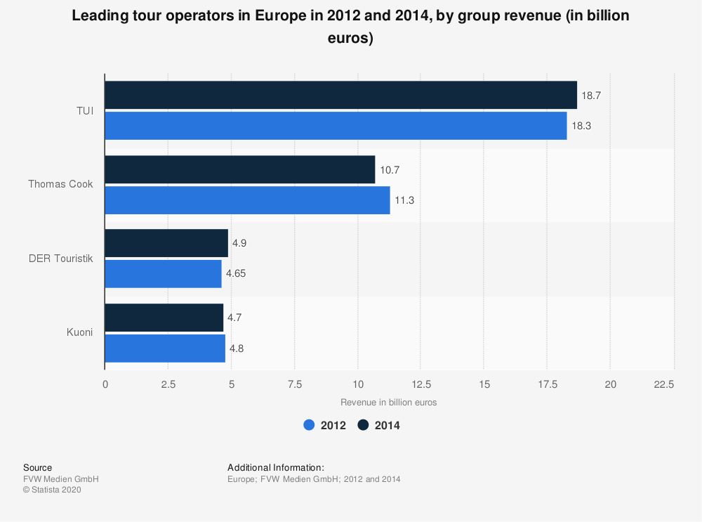 Statistic: Leading tour operators in Europe in 2012 and 2014, by group revenue (in billion euros) | Statista