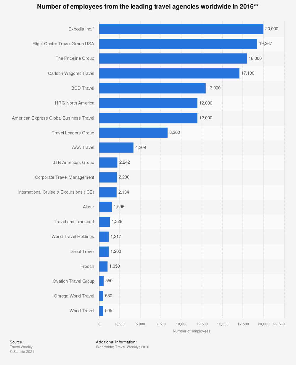 Statistic: Number of employees from the leading travel agencies worldwide in 2016** | Statista