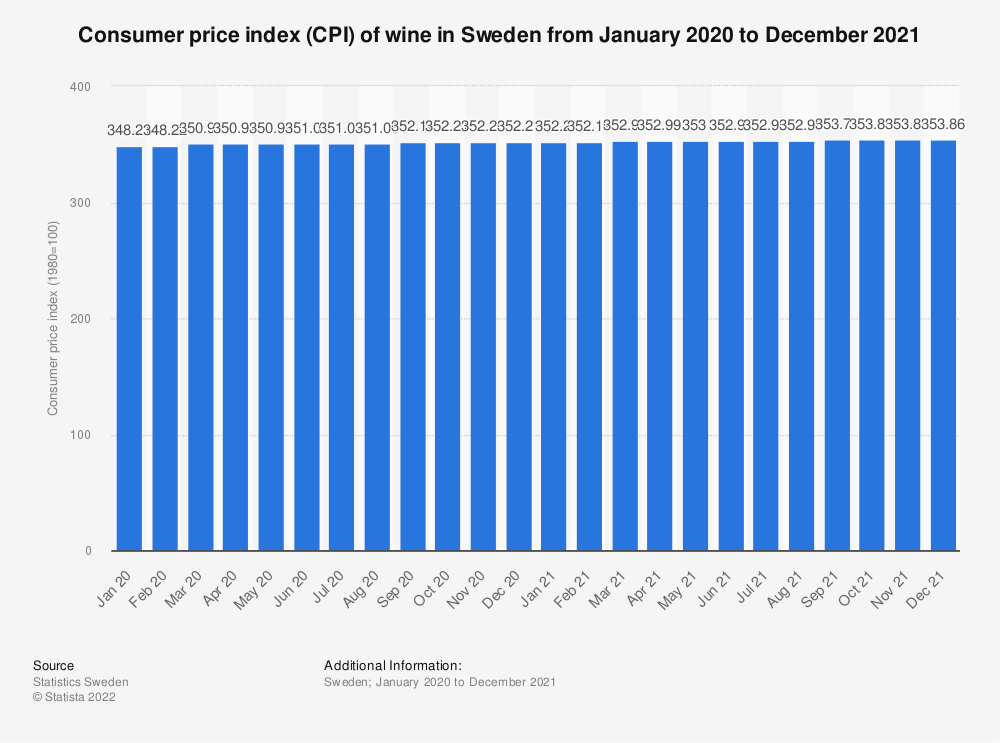 Statistic: Consumer price index (CPI) of wine in Sweden from April 2019 to April 2020 | Statista