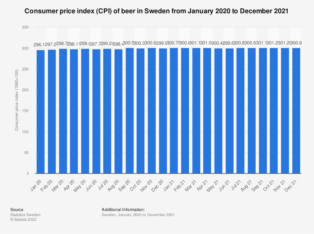 Statistic: Consumer price index (CPI) of beer in Sweden from April 2019 to April 2020 | Statista