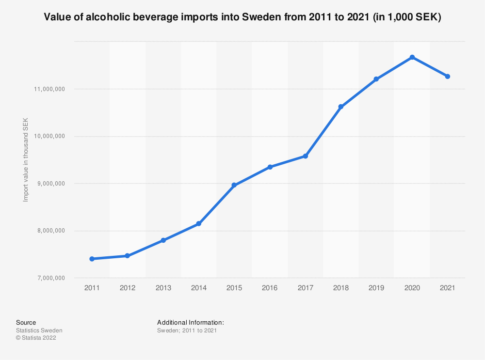 Statistic: Value of alcoholic beverage imports into Sweden from 2009 to 2019 (in 1,000 SEK) | Statista