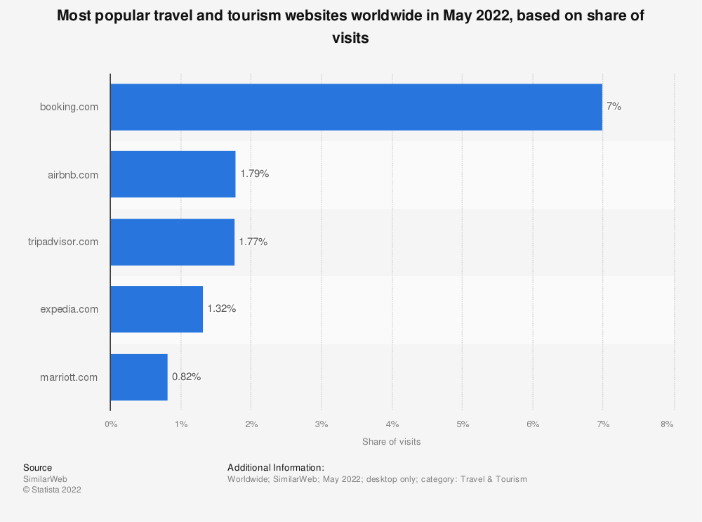 Statistic: Number of visits to travel booking sites worldwide in January 2014 (in millions)* | Statista