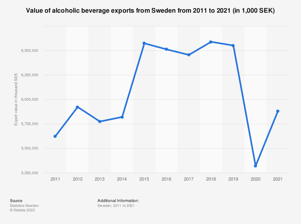 Statistic: Value of alcoholic beverage exports from Sweden from 2008 to 2018 (in 1,000 SEK) | Statista