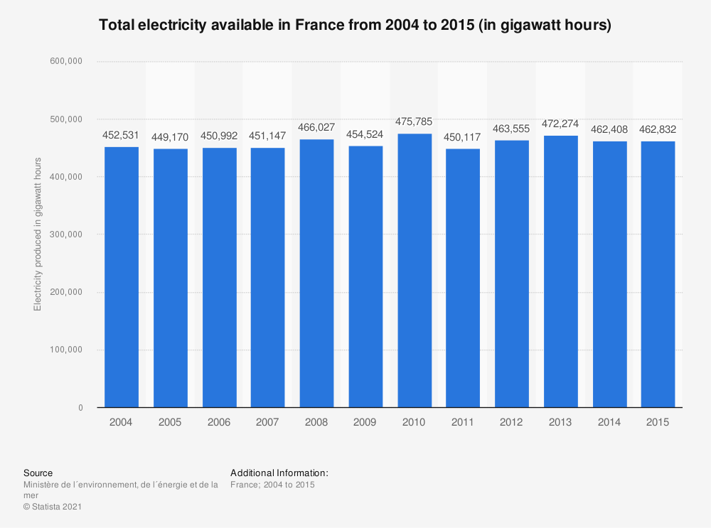 Statistic: Total electricity available in France between 2004 and 2015 (in gigawatt hours) | Statista