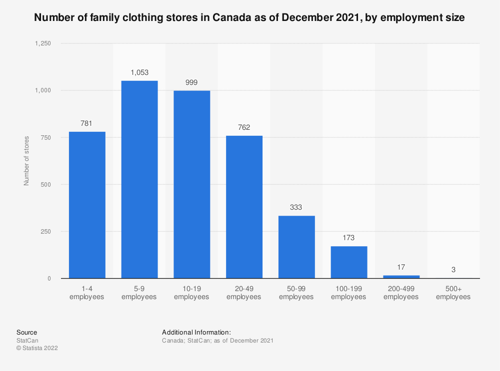 Statistic: Number of family clothing stores in Canada as of December 2016, by employment size | Statista