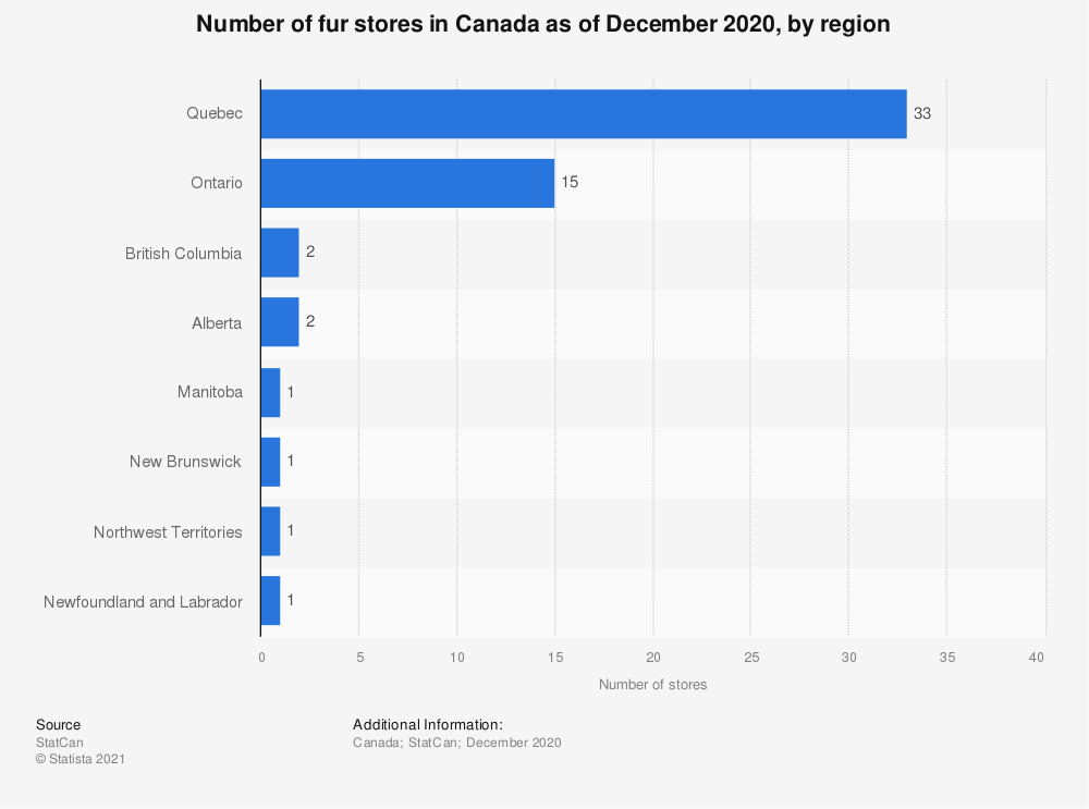 Statistic: Number of fur stores in Canada as of December 2018, by region | Statista