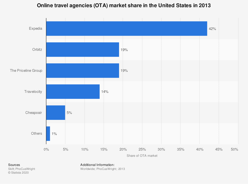 Statistic: Online travel agencies (OTA) market share in the United States in 2013 | Statista