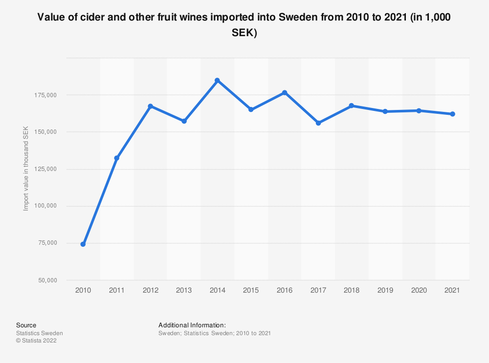 Statistic: Value of cider and other fruit wines imported into Sweden from 2007 to 2017 (in 1,000 SEK) | Statista