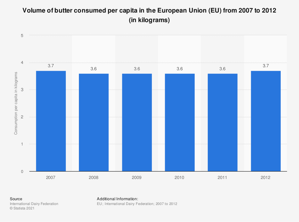 Statistic: Volume of butter consumed per capita in the European Union (EU)  from 2007 to 2012 (in kilograms) | Statista