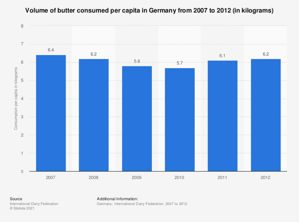Statistic: Volume of butter consumed per capita in Germany from 2007 to 2012 (in kilograms) | Statista