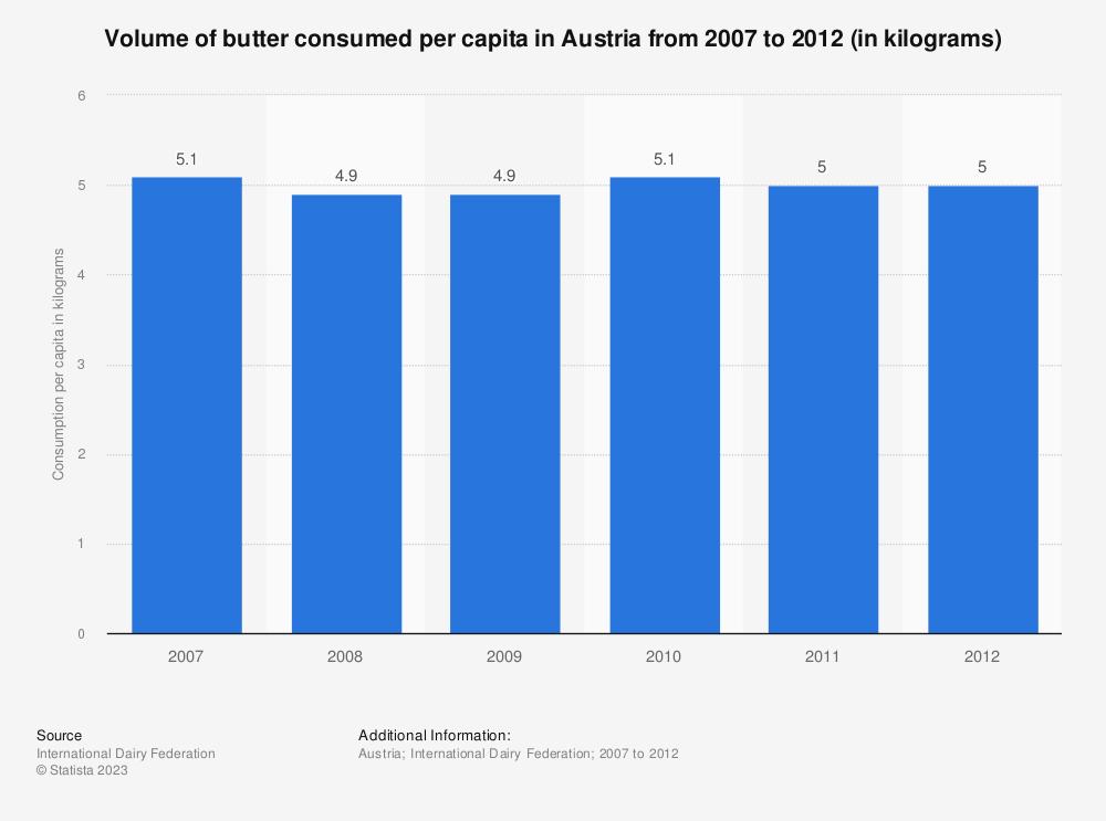 Statistic: Volume of butter consumed per capita in Austria from 2007 to 2012 (in kilograms) | Statista