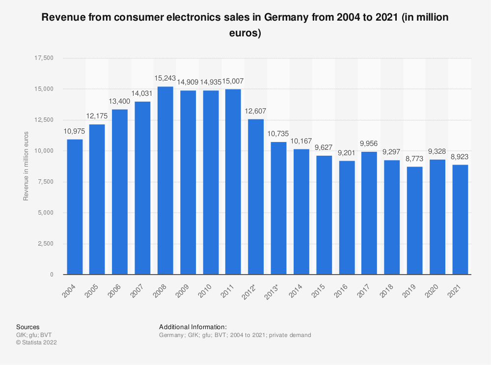 Statistic: Revenue from consumer electronics sales in Germany from 2004 to 2020 (in million euros) | Statista