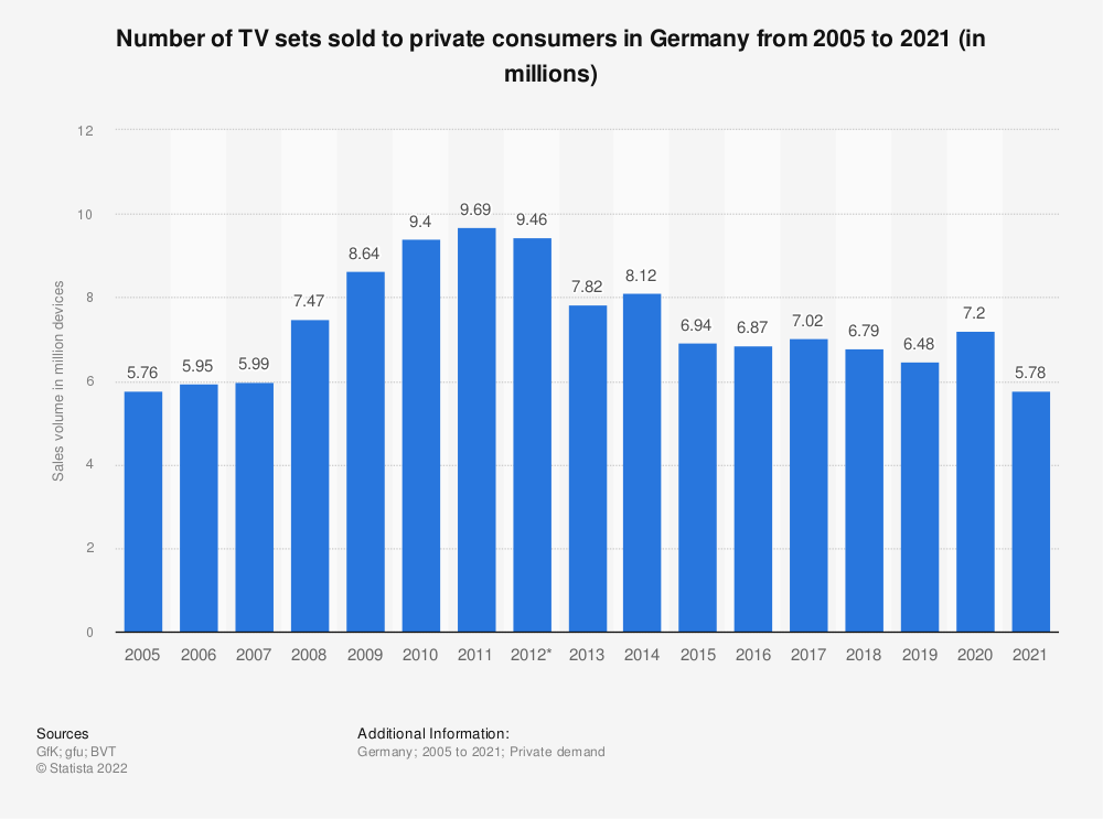 Statistic: Number of TV sets sold to private consumers in Germany from 2005 to 2018 (in millions) | Statista