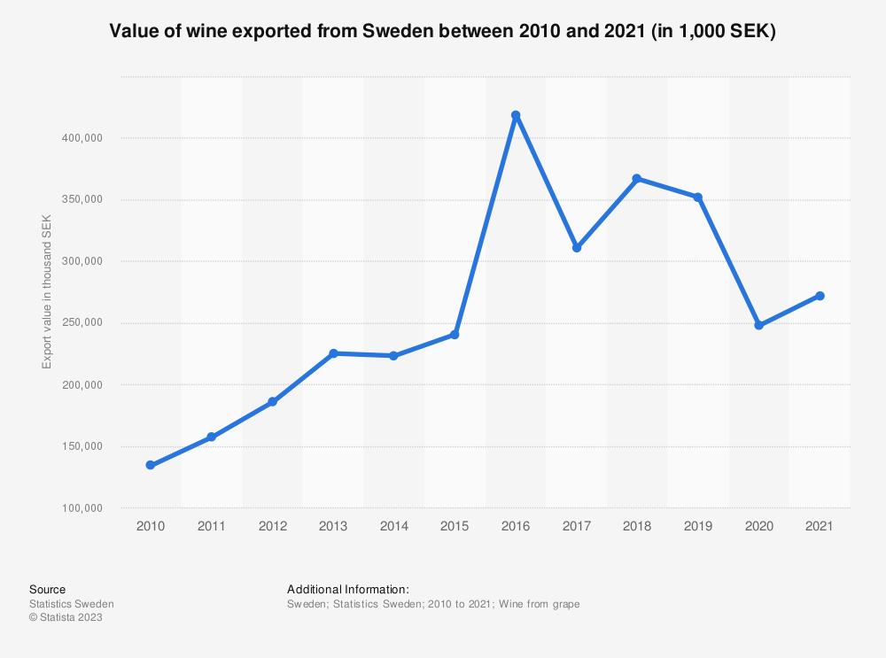 Statistic: Value of wine exported from Sweden between 2008 and 2018 (in 1,000 SEK) | Statista