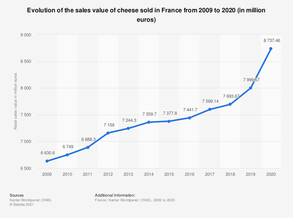 Statistic: Retail sales value of cheese in France from 2009 to 2018* (in million U.S. dollars) | Statista