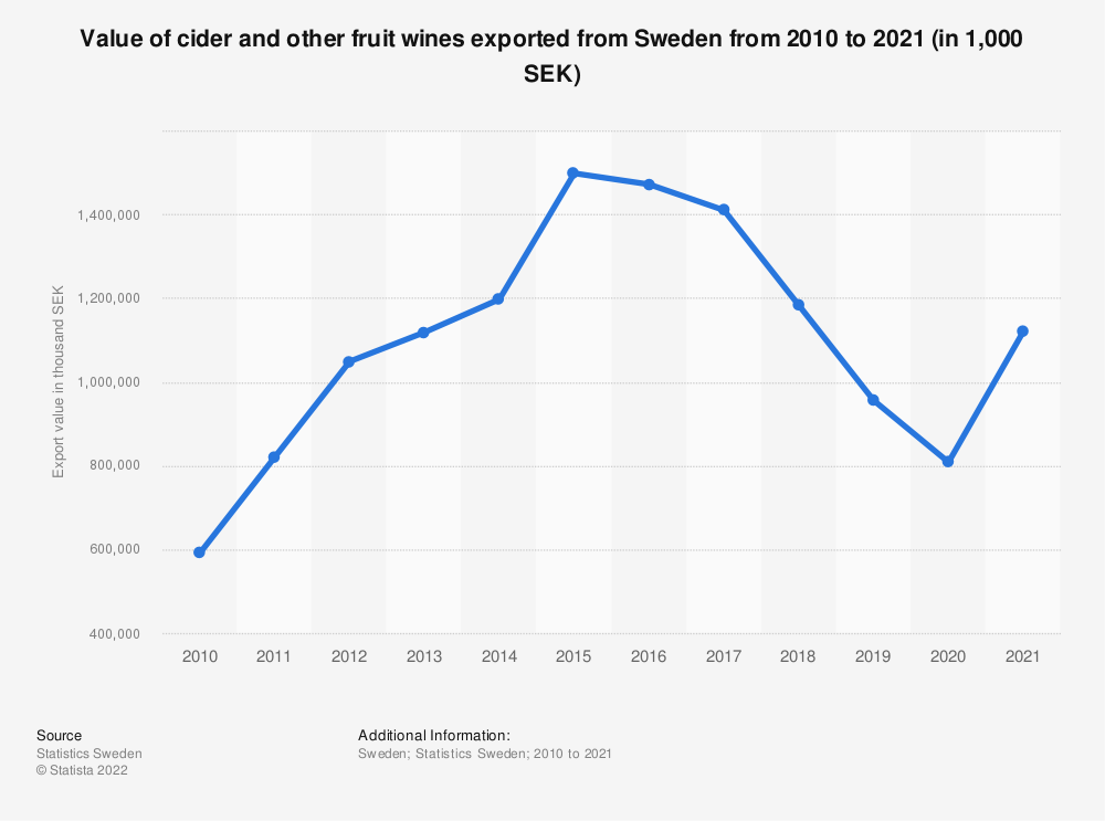 Statistic: Value of cider and other fruit wines exported from Sweden from 2007 to 2017 (in 1,000 SEK) | Statista