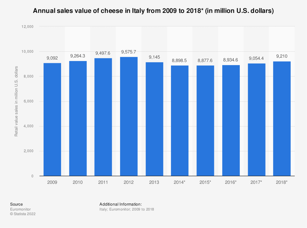 Statistic: Annual sales value of cheese in Italy from 2009 to 2018* (in million U.S. dollars)   Statista
