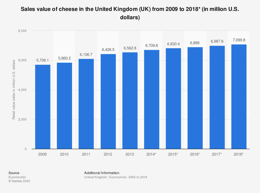 Statistic: Sales value of cheese in the United Kingdom (UK) from 2009 to 2018* (in million U.S. dollars) | Statista