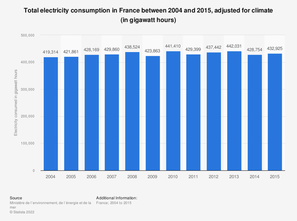 Statistic: Total electricity consumption in France between 2004 and 2015, adjusted for climate (in gigawatt hours) | Statista
