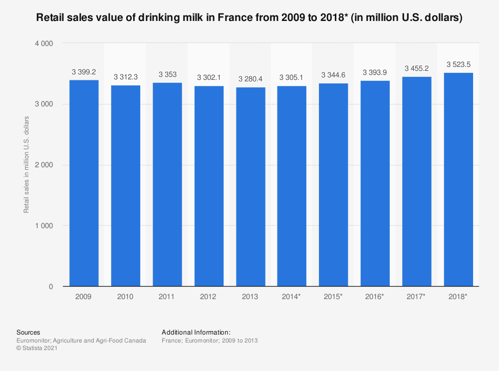 Statistic: Retail sales value of drinking milk in France from 2009 to 2018* (in million U.S. dollars) | Statista