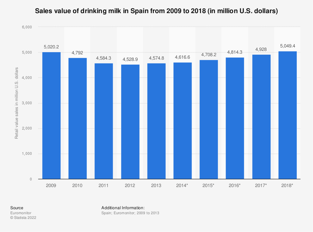 Statistic: Sales value of drinking milk in Spain from 2009 to 2018 (in million U.S. dollars) | Statista