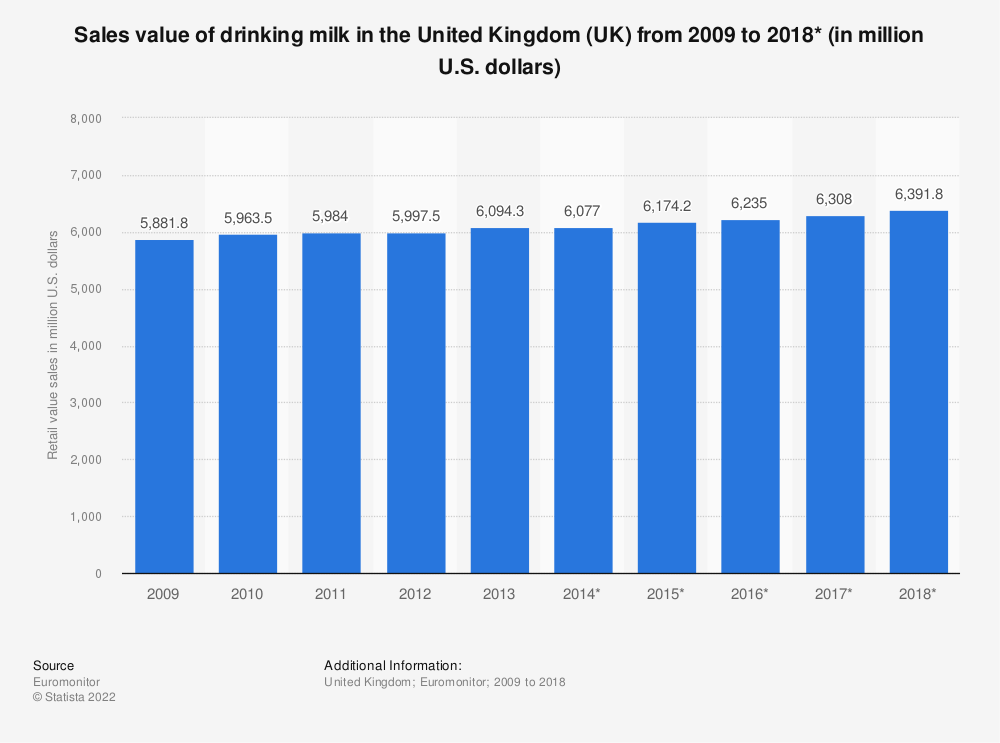 Statistic: Sales value of drinking milk in the United Kingdom (UK) from 2009 to 2018* (in million U.S. dollars) | Statista