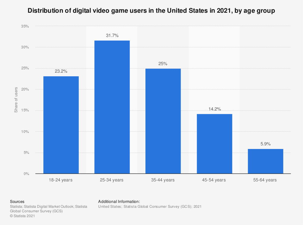 Statistic: Distribution of video games users in the United States in 2020, by age group  | Statista
