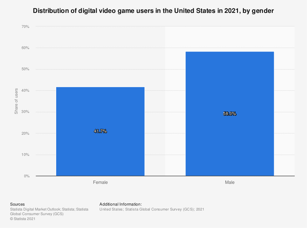 Statistic: Distribution of video games users in the United States in 2020, by gender  | Statista
