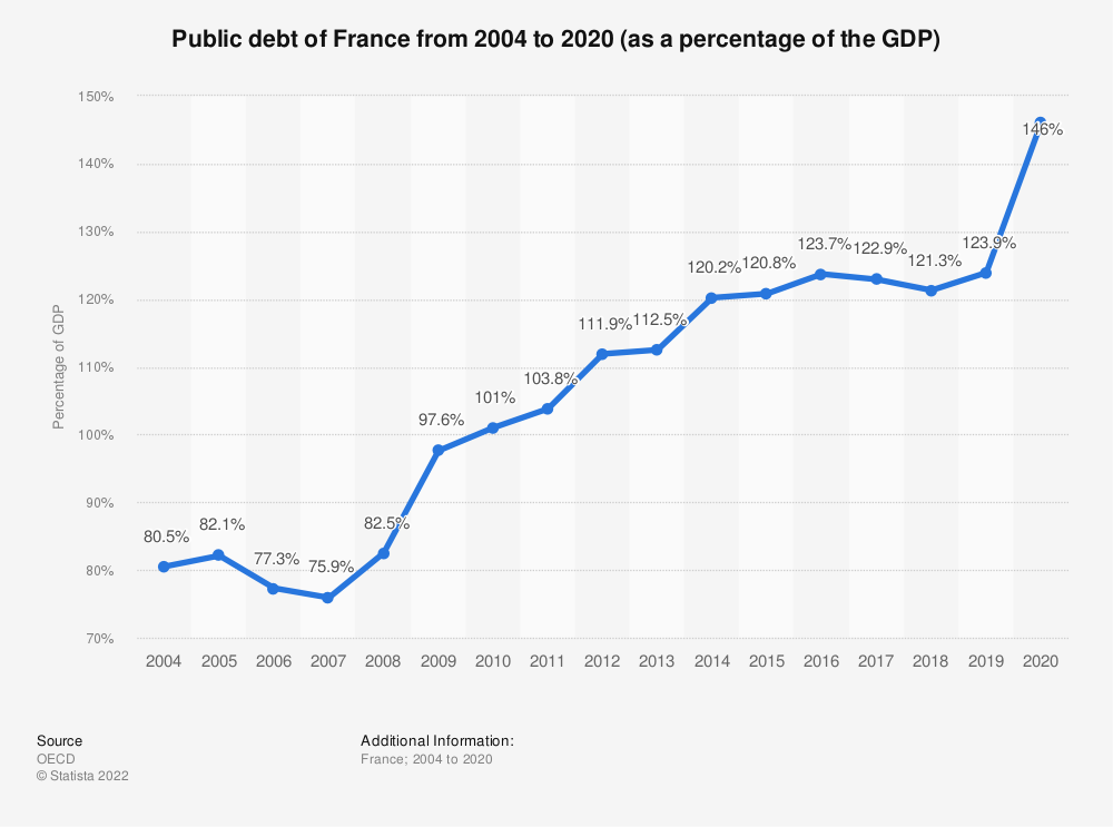 Statistic: Public debt of France from 2004 to 2018 (as a percentage of the GDP) | Statista
