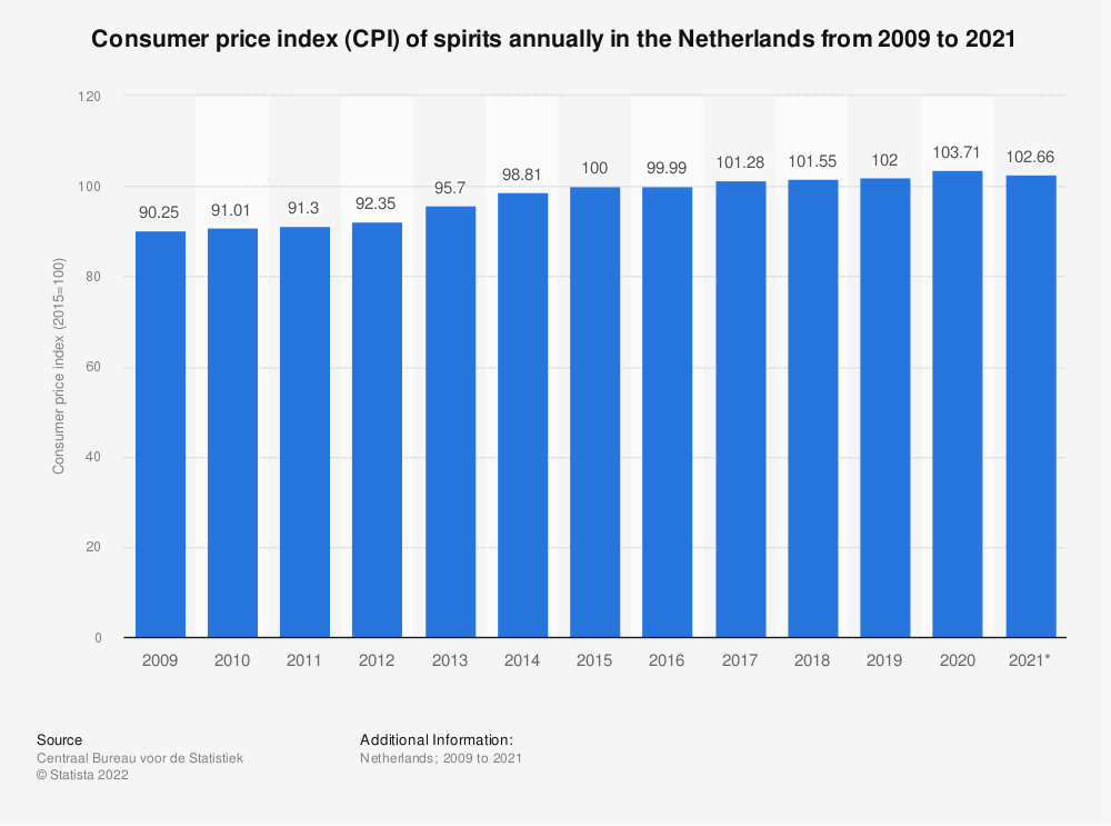 Statistic: Consumer price index (CPI) of spirits annually in the Netherlands from 2008 to 2018 | Statista