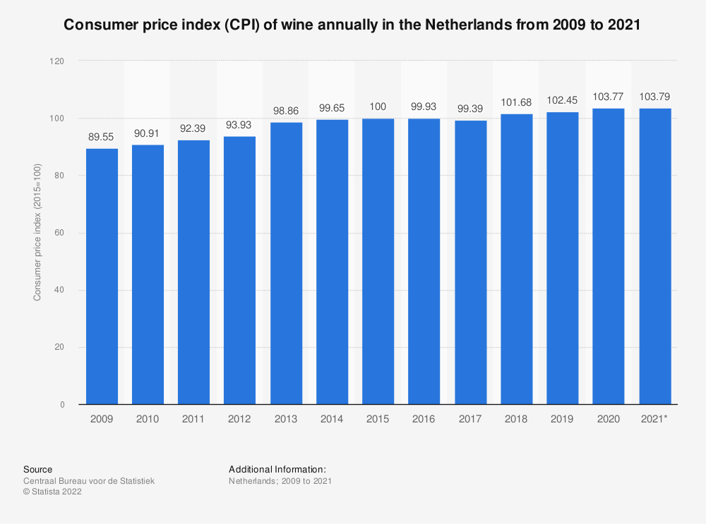 Statistic: Consumer price index (CPI) of wine annually in the Netherlands from 2009 to 2019 | Statista