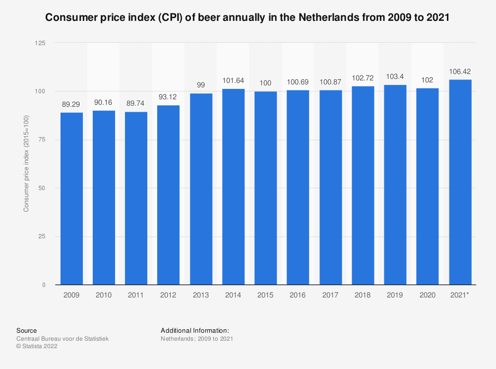 Statistic: Consumer price index (CPI) of beer annually in the Netherlands from 2009 to 2019 | Statista