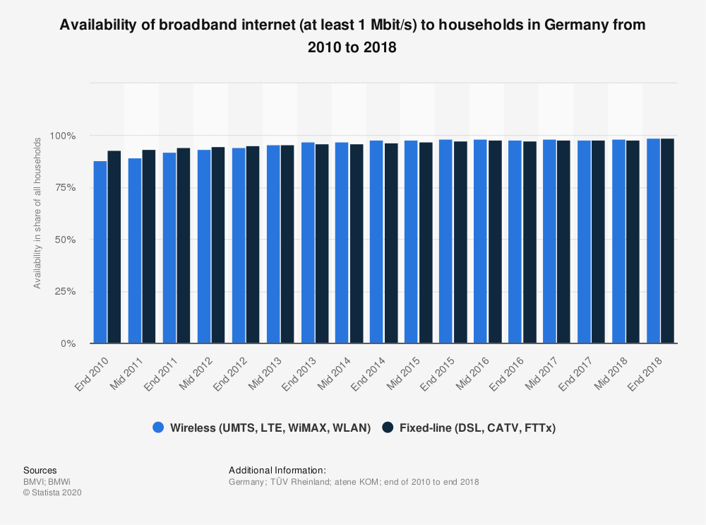 Statistic: Availability of broadband internet (at least 1 Mbit/s) to households in Germany from 2010 to 2018 | Statista